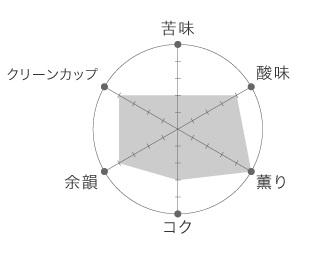 エチオピア シダモ ナチュラル テイストグラフ